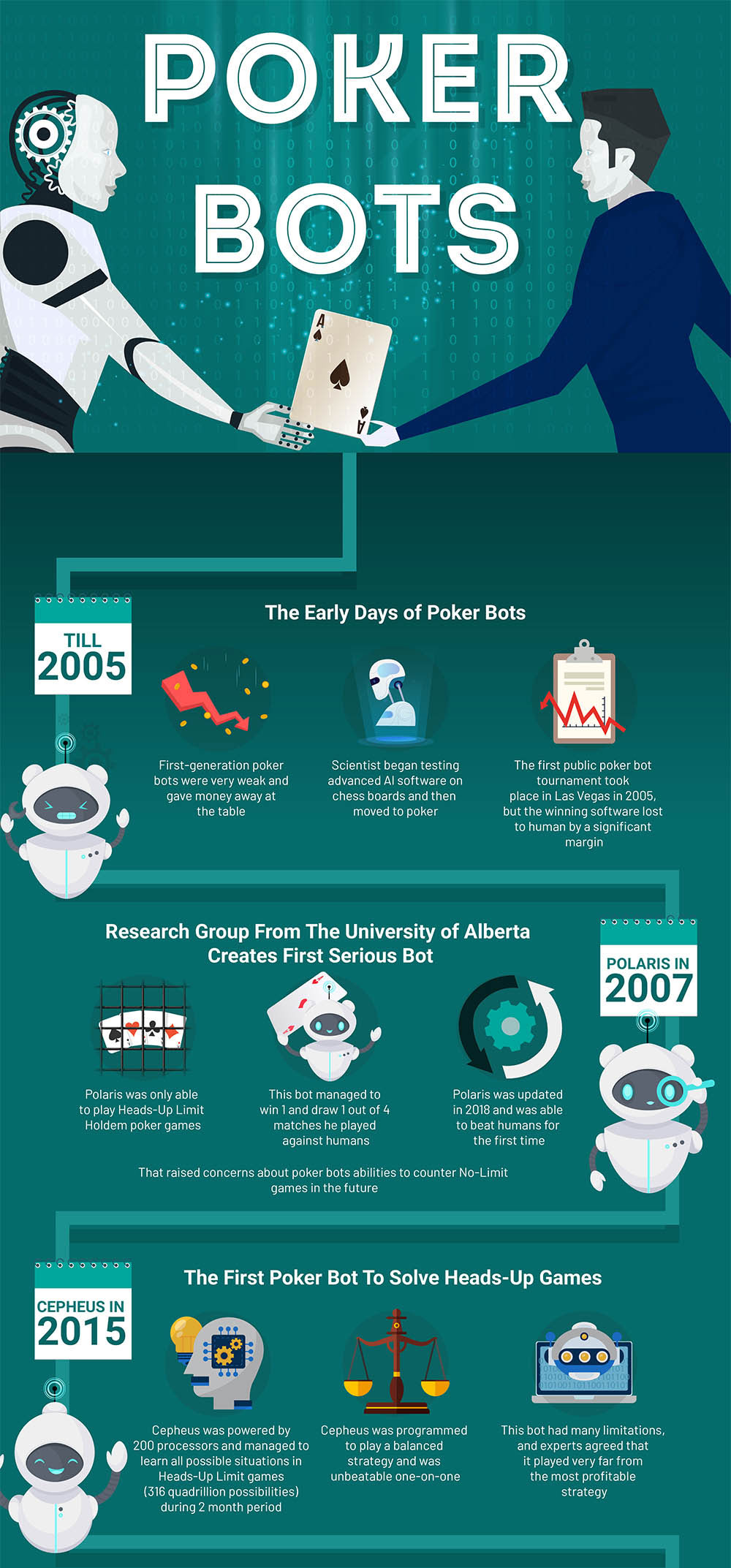 poker bots infographic the past