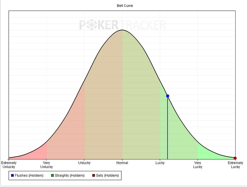 poker tracker 4 luck bell curve